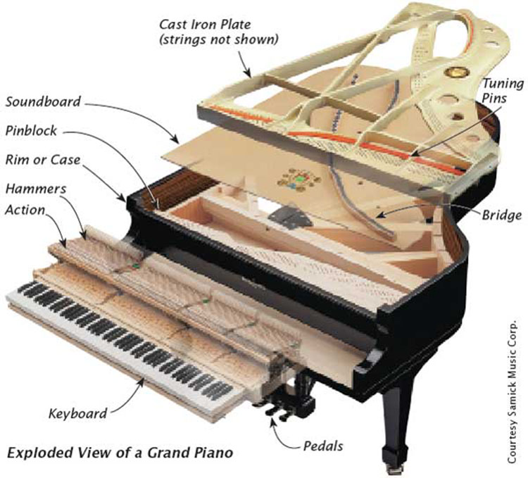 piano parts best sheet music editions rh bestsheetmusiceditions com diagram of a piano with notes diagram of a piano keyboard with notes